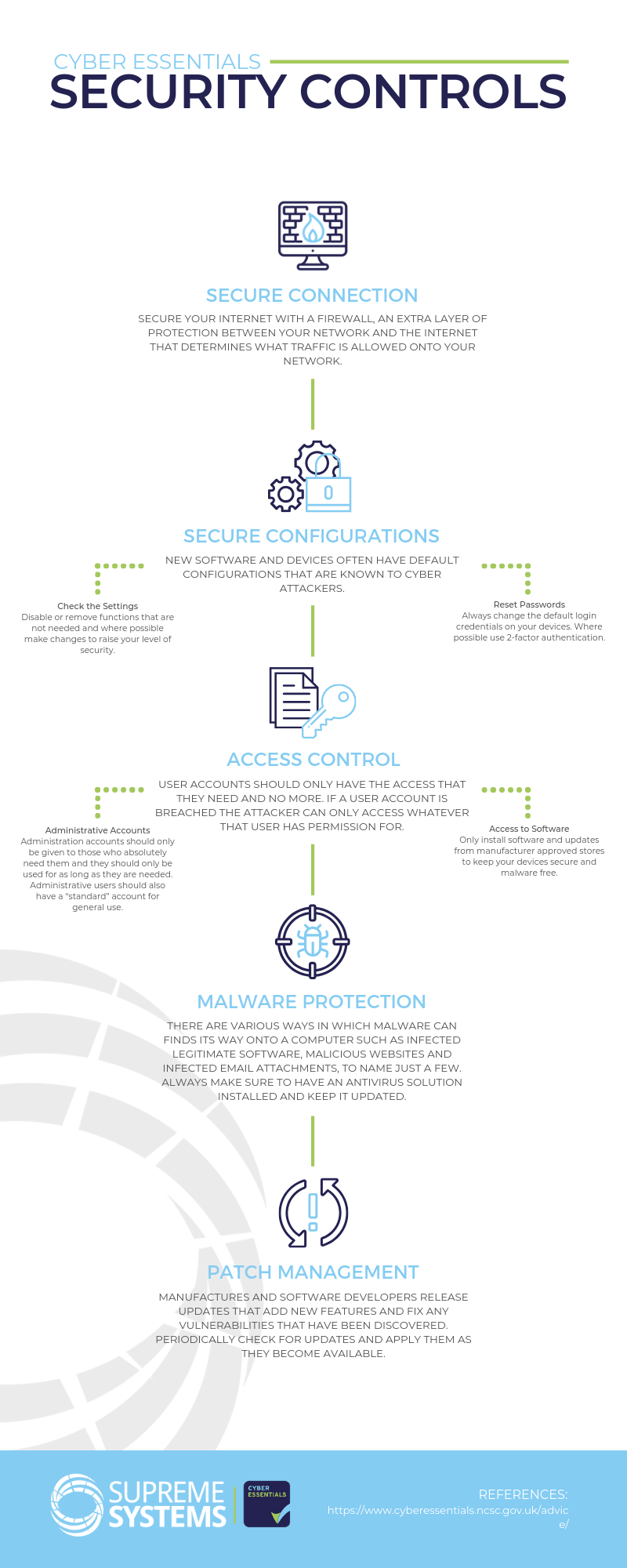 Cyber Essentials Security Controls Infographic