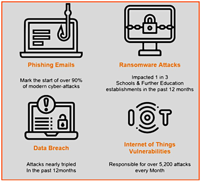 Diagram of different cyber security threats